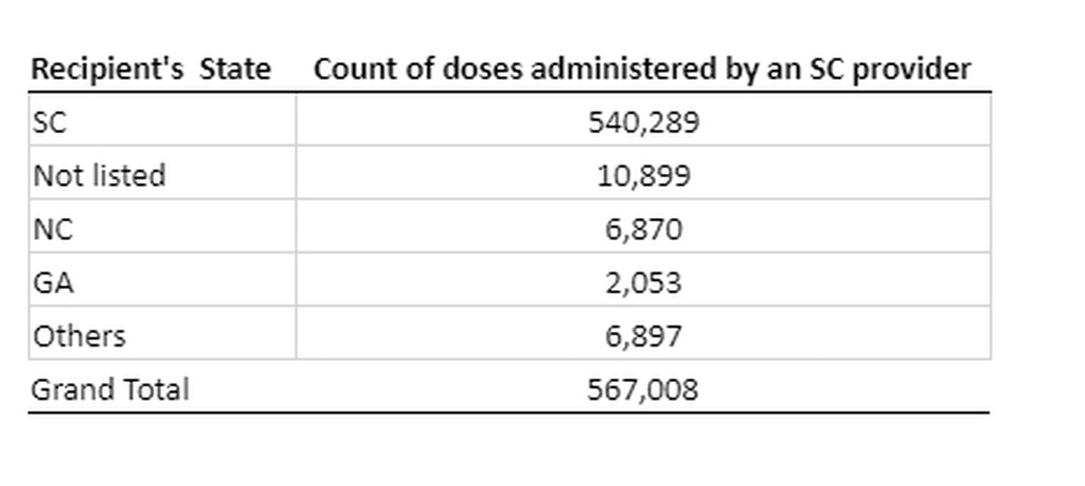 Residency of those who have received vaccine in South Carolina.