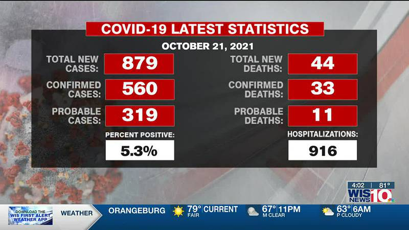 SC reports new 879 COVID-19 cases, 44 new deaths Thursday