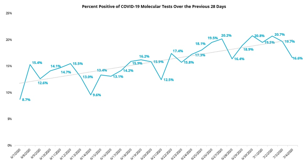 TRACKING PERCENT POSITIVE