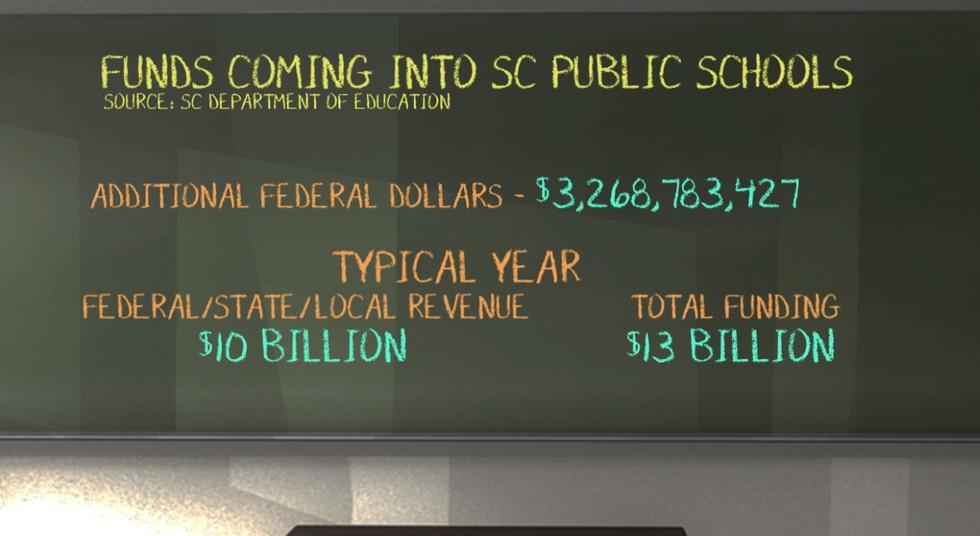 The additional funding pushes South Carolina's public school funding to $13 billion.