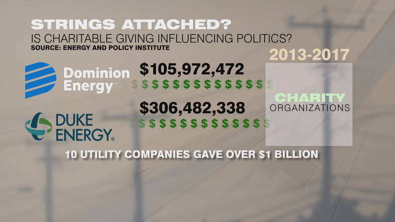 The report suggests the utility companies use their charitable giving to manipulate politics,...