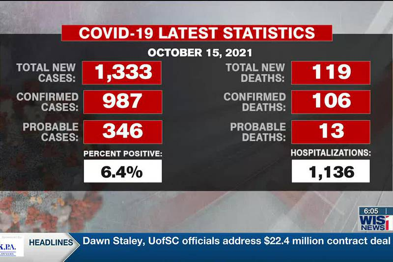 SC reports new 1,333 COVID-19 cases, 119 new deaths Friday