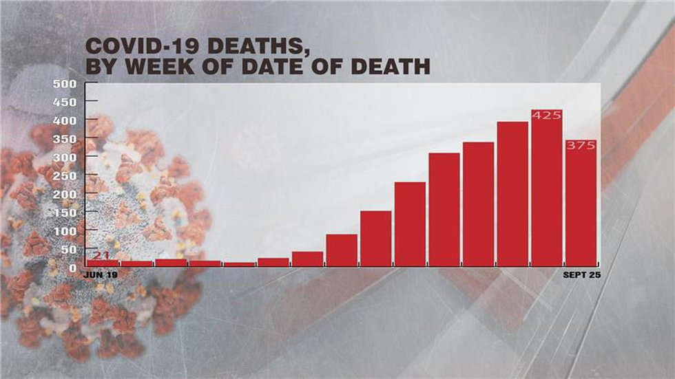 However, while cases are going down, deaths from the coronavirus in South Carolina are trending...