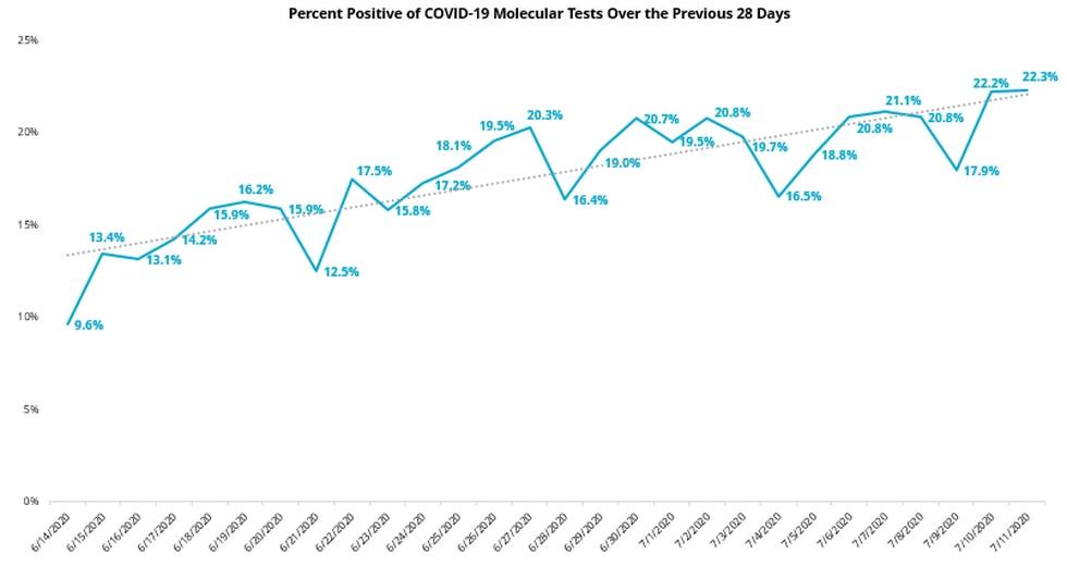Percent Positive 28 Day Molecular